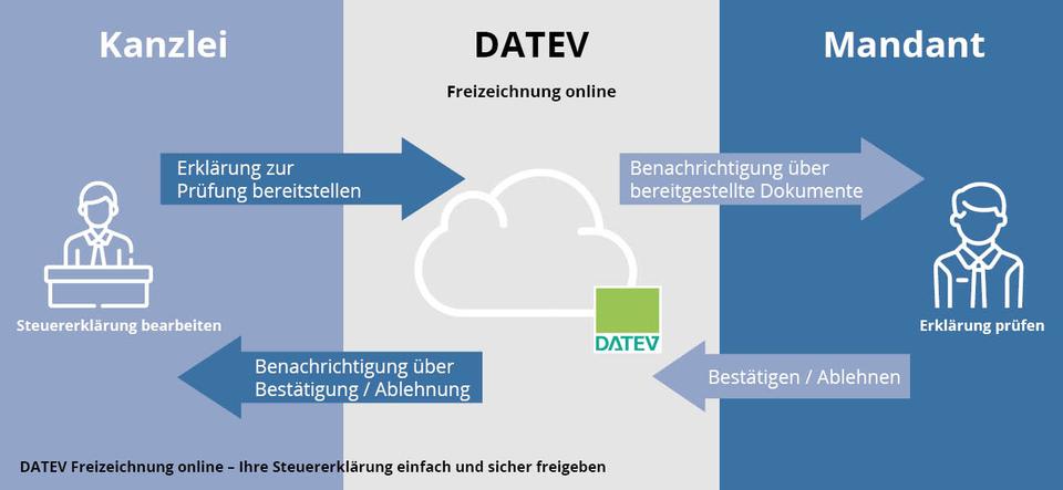 Grafik - Wie funktioniert Freizeichnung online
