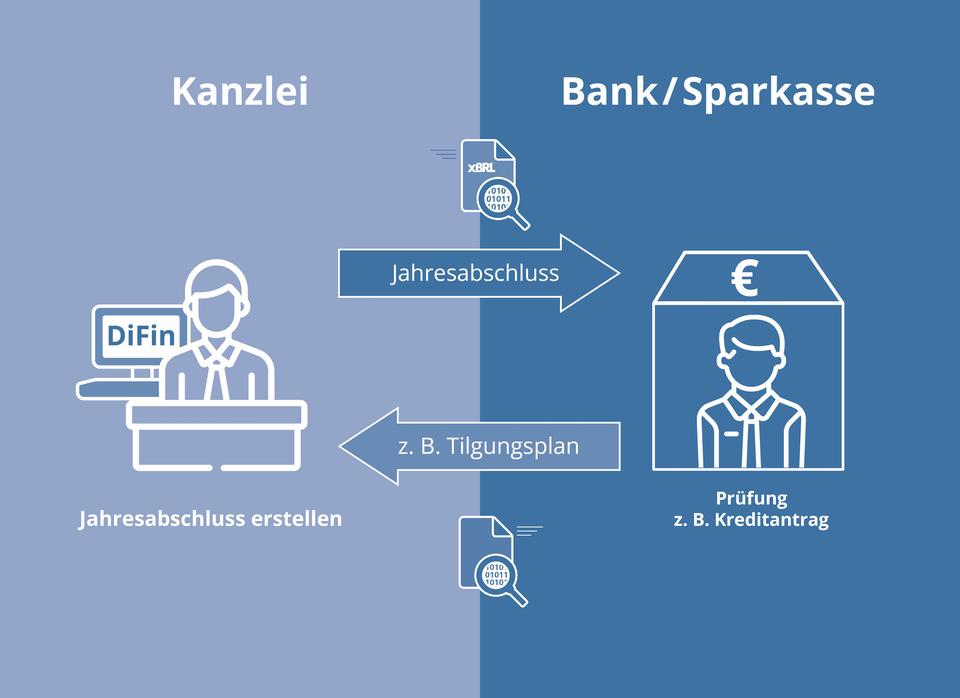 Digitaler Finanzbericht - Schaubild - Lübeck & Kollegen, Steuerberater GbR